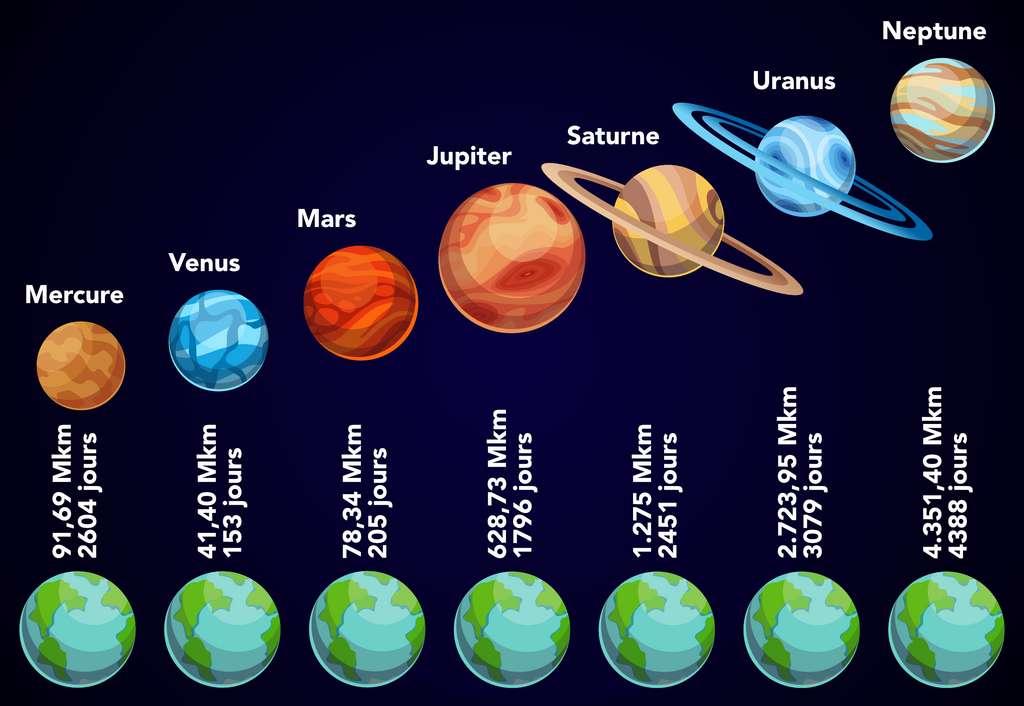 Distance de la Terre aux planètes en millions de kilomètres (Mkm) et durée du voyage. © Céline Deluzarche, designer_things, Adobe Stock