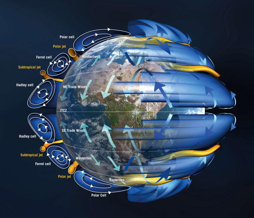 Le mouvement de l'air constitue la circulation générale de l'atmosphère, transportant la chaleur des régions équatoriales vers les pôles et renvoyant l'air plus frais vers les tropiques. La circulation atmosphérique dans chaque hémisphère est constituée de trois cellules : les cellules de Hadley, de Ferrel et polaires. Les champs de vent à grande vitesse, appelés « jets », sont associés à de grandes différences de température. © ESA, AOES Medialab