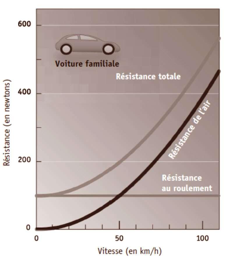 La résistance ressentie par une voiture augmente énormément à grande vitesse, à cause de l'augmentation rapide de la résistance de l'air (courbe de droite). C'est ce qui explique l'augmentation de la consommation à grande vitesse. © EDP Sciences