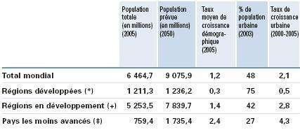 Répartition de la population en 2005 et prévisions pour 2050