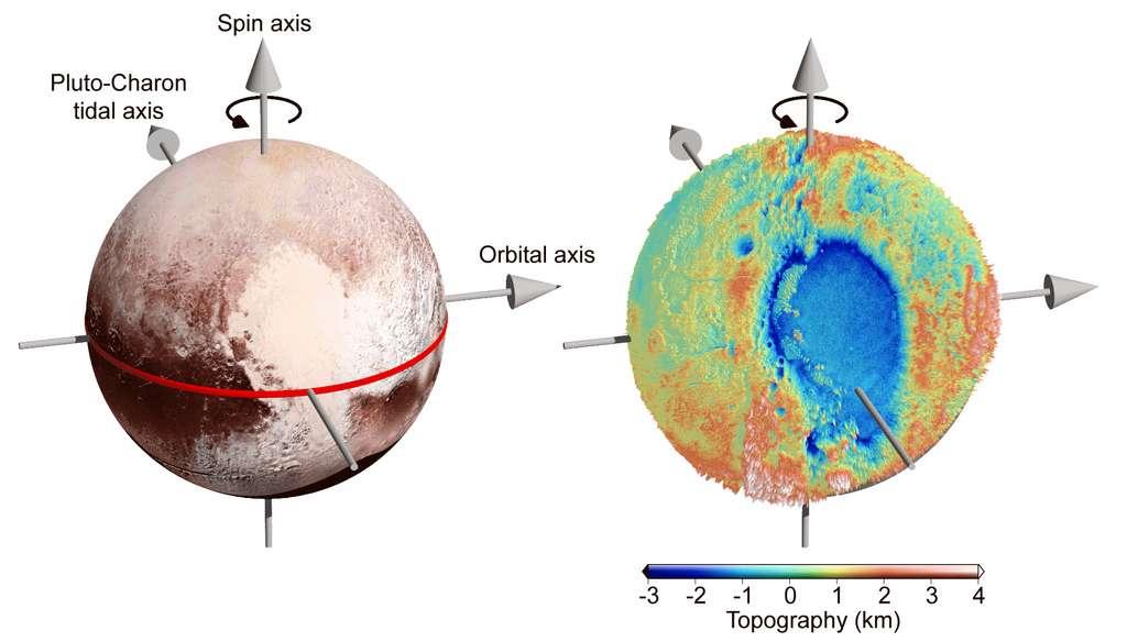 La plaine Spoutnik, moitié gauche du « cœur » qu'arbore Pluton, est traversée par l'axe des marées Pluton-Charon. © Nasa, Johns Hopkins University Applied Physics Laboratory, Southwest Research Institute