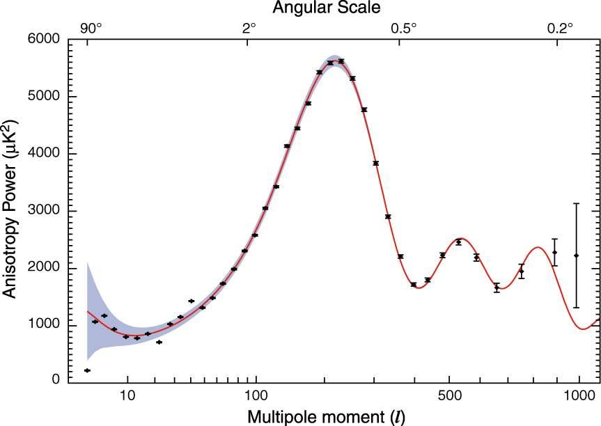 Une représentation de la fameuse courbe du spectre de puissance angulaire du CMB. C'est en quelque sorte une courbe de puissance moyenne du rayonnement donnant l'importance des fluctuations de températures en fonction de la résolution en échelle angulaire (angulaire scale). La taille et la position des oscillations dépendent du contenu, de l'âge, de la taille de l'univers et de bien d'autres paramètres cosmologiques encore. © Nasa-WMap Science Team