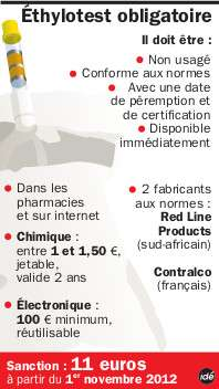 L'éthylotest est dorénavant obligatoire dans toutes les voitures en France depuis le 1er juillet 2012. Ici, un récapitulatif des caractéristiques, des lieux d'achat, du coût et des frais d'amende en cas de son absence dans votre véhicule. © Idé