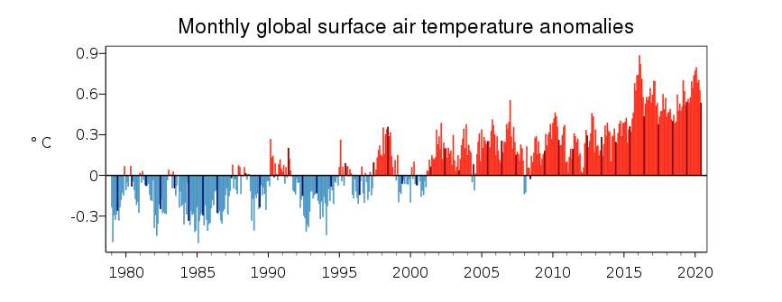 Sur ce schéma, les températures mondiales moyennes enregistrées depuis janvier 1979. Les barres les plus foncées font ressortir les mois de juin. © Copernicus Climate Change Service/ECMWF