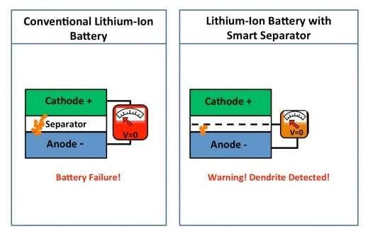 Ce schéma illustre le principe du détecteur de dendrites. À gauche, une batterie lithium-ion standard avec sa cathode et son anode isolées par le séparateur (separator). Lorsque les dendrites (ici représentées par des points orange) traversent le séparateur, elles provoquent un court-circuit qui peut entraîner une surchauffe voire un incendie. À droite, le séparateur polymère recouvert d'une couche de cuivre (ligne pointillée) sur l'une de ses faces agit comme une troisième électrode dont la tension chute à zéro dès que les dendrites entrent en contact avec elle, ce qui permet de déclencher une alarme préventive. © Stanford University