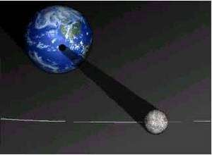 Vue du cône d'ombre de la Lune projeté sur la Terre, lors d'un alignement des deux astres avec le Soleil. © DR