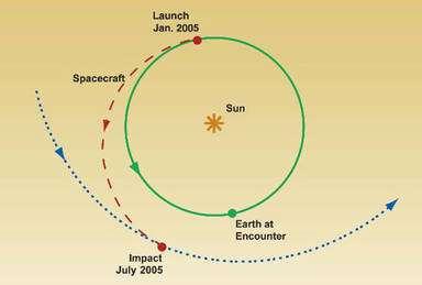 Trajectoire de Deep Impact après le lancement (lunch) en janvier 2005, pour un impact effectué en juillet 2005 (Impact July). © JPL/Nasa