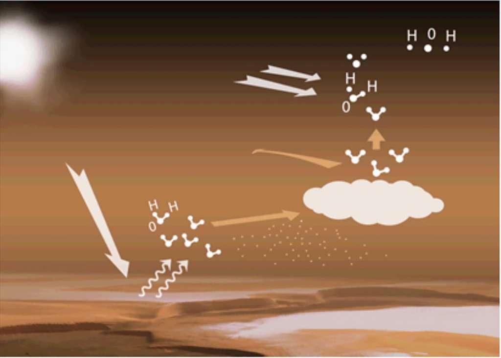 Le cycle de l'eau dans l'atmosphère de Mars. Lorsque les grands réservoirs de glace aux pôles sont éclairés par le Soleil, de la vapeur d'eau est libérée dans l'atmosphère. Ces molécules d'eau sont alors transportées par les vents vers des altitudes plus élevées et plus froides où, en présence de particules de poussière, elles peuvent se condenser en nuages, et empêcher une progression rapide, et en masse de l'eau vers les altitudes supérieures (comme sur Terre). Sur Mars, la condensation est souvent entravée. L'atmosphère est donc régulièrement sursaturée en vapeur d'eau, ce qui permet à encore plus d'eau d'atteindre la haute atmosphère où le rayonnement UV du Soleil les dissocie en atomes. La découverte d'une présence accrue de vapeur d'eau à très haute altitude implique qu'un nombre plus important d'atomes d'hydrogène et d'oxygène sont capables de s'échapper de Mars, amplifiant la perte de l'eau martienne sur le long terme. © ESA