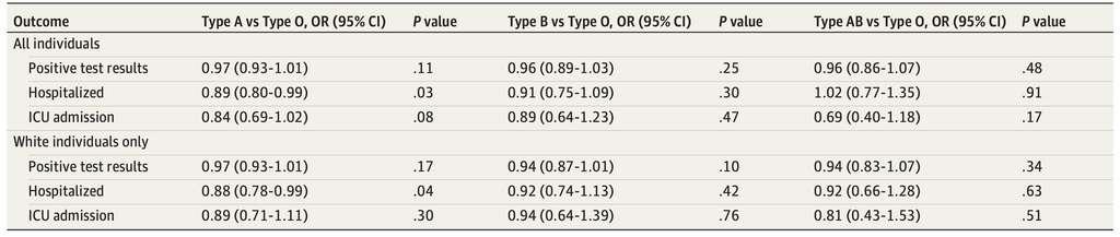 L'odd ratio d'être infecté, hospitalisé et admis en soins intensifs pour le groupe A (colonne de gauche), pour le groupe B (colonne du milieu) et pour le groupe AB (colonne de droite) en comparaison avec le groupe O. © Jeffrey L. Anderson et al. Jama Network Open