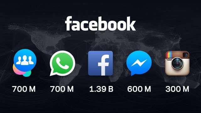 La « famille Facebook », comme la nomme Mark Zuckerberg, compte aujourd'hui plusieurs services et applications : le navire amiral Facebook et ses 1,39 milliard de membres, Groups (700 millions) WhatsApp (700 millions), Messenger (600 millions) et Instagram (300 millions). © Facebook