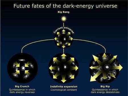 Cliquez sur l'image pour connaître le destin de l'univers. © Nasa/STScI/Ann Feild.