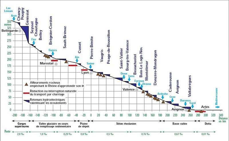 Parcours du Rhône, depuis le lac Léman jusqu'à la Méditerranée, au travers des villes dont les distances sont indiquées en km, avec comme point de référence Lyon. Sur ce trajet se trouvent trois types de reliefs (affleurements rocheux, interruption du transport et retenues hydroélectriques) susceptibles d'amoindrir les crues. © Pour IRS - Sogreah 2000, mise en forme Hydratec/MINEA, CC by sa 3.0, by sa 2.5, by sa 2.0 et by sa 1.0