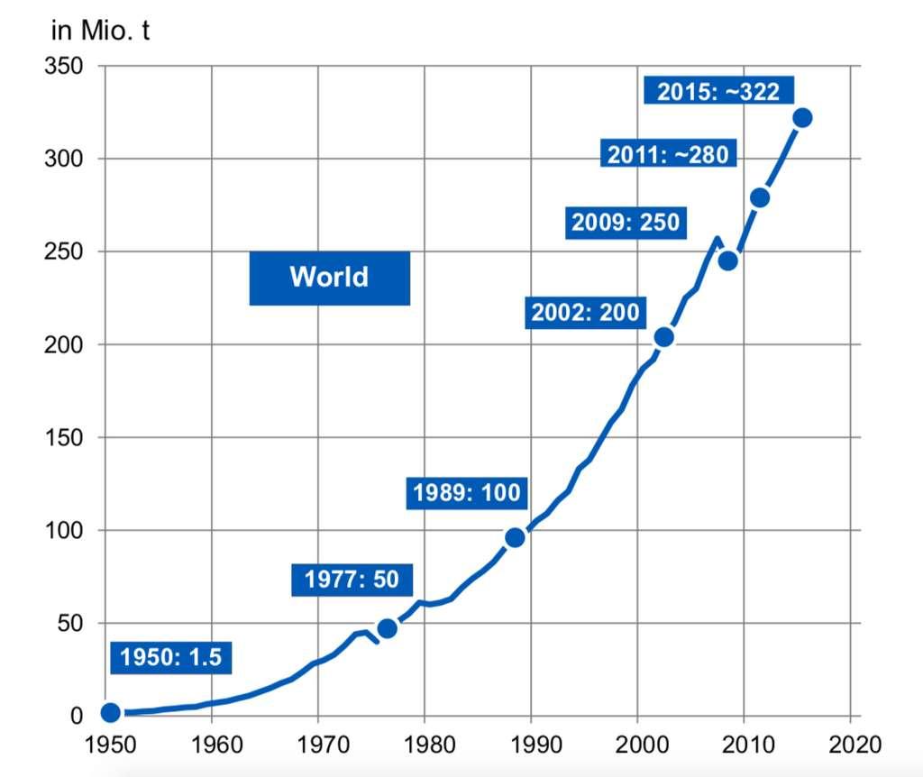 La production mondiale de plastique (millions de tonnes) a été multipliée par 20 en 50 ans. © PlasticsEurope Market Research Group (PEMRG)/Consultic Marketing & Industrieberatung GmbH