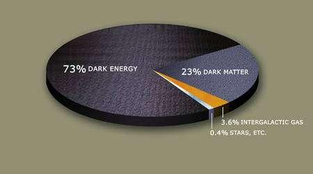 Figure 2. Les proportions d'énergie noire (dark energy) et de matière noire (dark matter) dans l'univers. Le reste est de la matière baryonique normale. © planetquest.jpl.nasa.gov