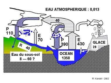 Fig. 2 - Conservation de l'eau. Stocks d'eau en millions de milliards de tonnes ; flux d'eau en milliers de milliards de tonnes par an. Il y a l'équivalent d'une couche de 26 mm d'eau liquide présent dans l'atmosphère à chaque instant (beaucoup moins dans les nuages), mais plus de 1000 mm de pluie tombent chaque année.
