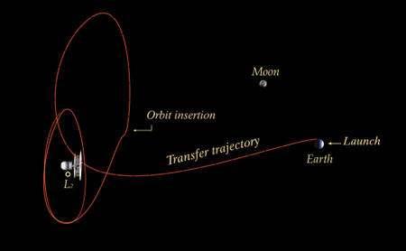 Les détails du voyage de Planck jusqu'à son orbite finale autour de L2. Crédit : Esa