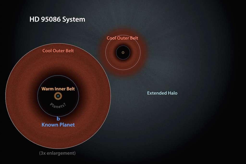 Présentation graphique du système HD 95086, vu du dessus. La jeune étoile (corps le plus massif) est au centre, entourée de deux anneaux de débris, l'un plus proche et donc plus chaud que l'autre. Une planète (b) cinq fois plus massive que Jupiter gravite près du bord intérieur du plus vaste anneau. Selon les modèles et l'observation de cas similaires, plusieurs planètes se situeraient entre les deux ceintures d'astéroïdes. © Nasa, JPL-Caltech