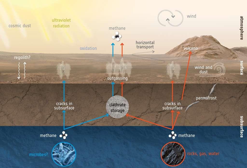 Schéma présentant les différentes sources possibles d'émissions de méthane et les processus de dégradation expliquant sa disparition relativement rapide de l'atmosphère martienne. © Nasa