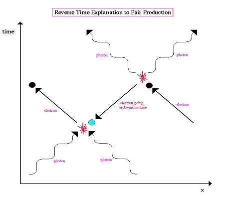 Diagramme d'interprétation d'une paire particule-antiparticule. Voir les détails ci-dessous. © DR