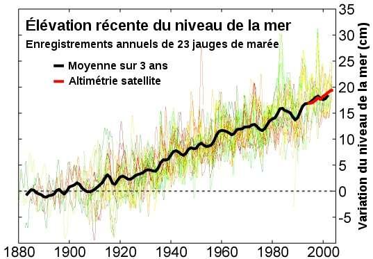 Élévation récente du niveau de la mer (en cm) selon les marégraphes (en noir) et l'altimétrie satellite (en rouge). Selon les modèles, le niveau des océans pourrait monter de 30 cm à 1 m d'ici la fin du siècle. © Robert A. Rohde, Wikimedia common, CC by-nc-sa 2.5