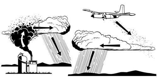 La lutte contre la météo demande des moyens importants. Sur ce dessin, principe de l'ensemencement des nuages par un projecteur de particules au sol ou en avion. © Doofi, Domaine public
