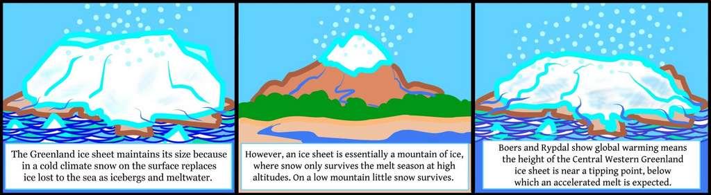 La calotte du Groenland se maintient parce que la neige remplace la glace qui fond (image 1). Mais aux basses altitudes, la neige persiste moins et la glace fond plus (image 2). Les chercheurs montrent aujourd'hui que le centre ouest du Groenland approche dangereusement du point de non-retour en dessous duquel la fonte de la glace va irrémédiablement s'accélérer (image 3). Selon eux, la fonte de l'équivalent d'une élévation du niveau de la mer de un à deux mètres est d'ores et déjà inévitable. Même si cela devrait prendre un millénaire. © TiPES, HP