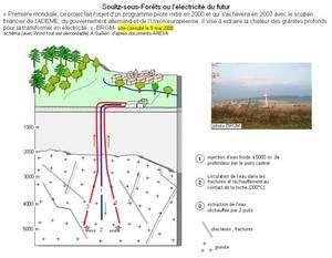 Cliquer pour agrandir. Principe du fonctionnement du programme pilote européen de Soultz-sous-forêts. Un fluide caloporteur, ici l'eau, est injectée en profondeur. Lorsqu'il circule dans les roches chaudes, il se réchauffe. L'extraction de ce fluide chaud permet alors de récupérer l'énergie géothermique avant de la convertir en électricité. © A. Gallien – Banque de schémas - SVT