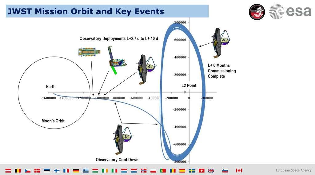 Un résumé des événements clés du décollage du JWST à son arrivée à L2. © ESA