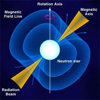 Figure 1. Axe magnétique et axe de rotation ne coïncident pas dans une étoile à neutrons. Crédit : University of Hong Kong