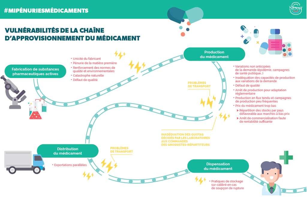 De multiples facteurs peuvent empêcher le bon approvisionnement des officines en médicaments. © Sénat