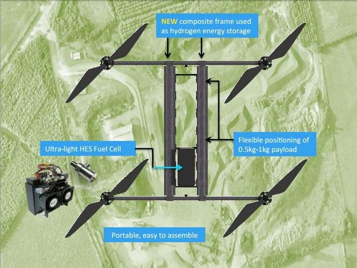 Horizon Energy Systems a eu l'idée d'exploiter la structure du drone pour y intégrer son système d'alimentation. Ainsi, les deux parties tubulaires centrales du châssis sont remplies d'un gaz d'hydrogène pressurisé qui est converti en électricité par la pile à combustible lithium polymère (Ultra-light HES Fuel Cell, sur le schéma). Le drone peut emporter une charge d'un kilogramme qui peut être déplacée le long du châssis pour répartir le poids (Flexible positioning of payload). © Horizon Energy Systems