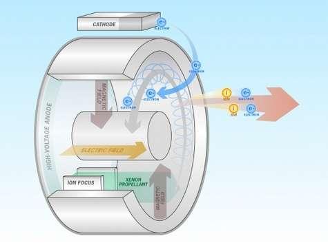 Du xénon a préalablement été ionisé. Ses électrons sont envoyés vers la cathode tandis que les noyaux (le plasma) sont injectés dans la tuyère. Le champ électrique accélère ces ions de la gauche vers la droite, créant ainsi une poussée (vers la gauche). Pour ne pas charger le vaisseau négativement, les électrons (en bleu) sont envoyés dans la tuyère. Ils se trouvent confinés par le champ magnétique et finissent par s'échapper vers l'espace dans le flot d'ions. Crédit : Georgia Tech.