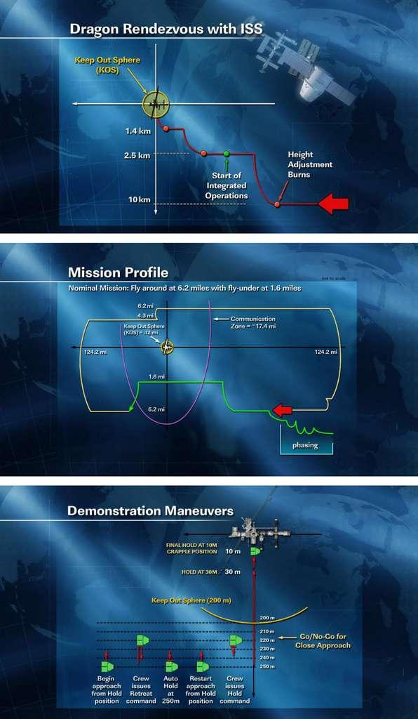 Le profil de la mission (Mission profile) et les différentes opérations d'approche vers la Station spatiale, détaillées dans l'article. © Nasa/SpaceX