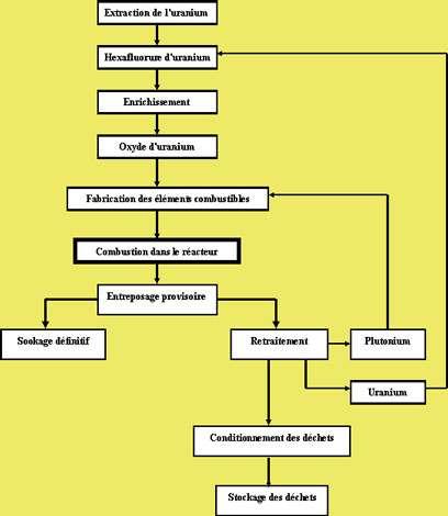 Organigramme de l'uranium, de l'extraction au stockage des déchets. © DR