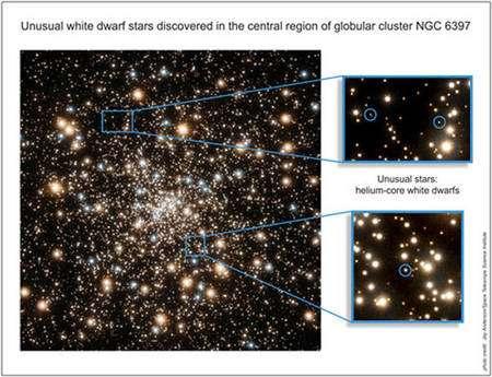 Dans les carrés bleus, quelques-unes des naines blanches d'hélium découvertes dans NGC 6397. Crédit : Jay Anderson / Space Telescope Science Institute
