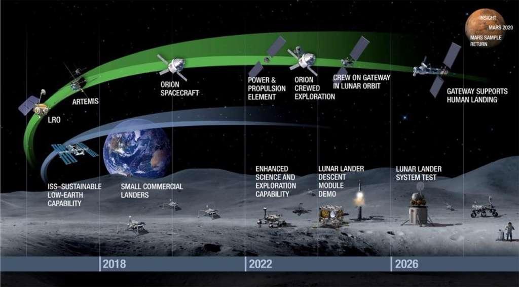 Planning prévisionnel des missions d'exploration lunaire de la Nasa, telles que prévues dans le cadre de son budget 2020. © Nasa