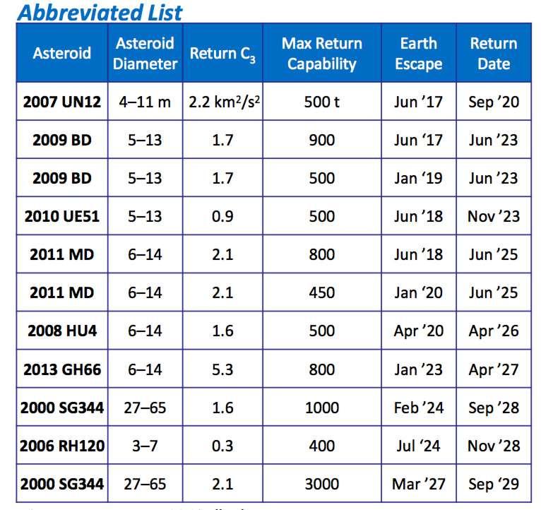 Exemples de durées de missions pour un astéroïde donné. Plusieurs astéroïdes de ce tableau sont compris dans la liste des 12 astéroïdes récupérables (voir liste en fin d'article). © Damon Landau, JPL