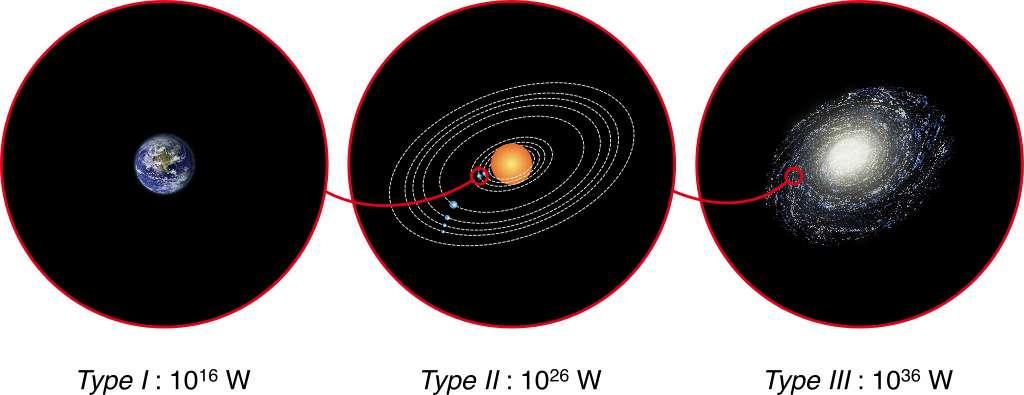 Les trois types de civilisations définis par Kardashev à partir de la puissance qu'elles tirent des étoiles. Ces chiffres sont variables mais le concept reste le même (voir les explications ci-dessous). © CC by-sa 3.0, Indif, Wikipédia