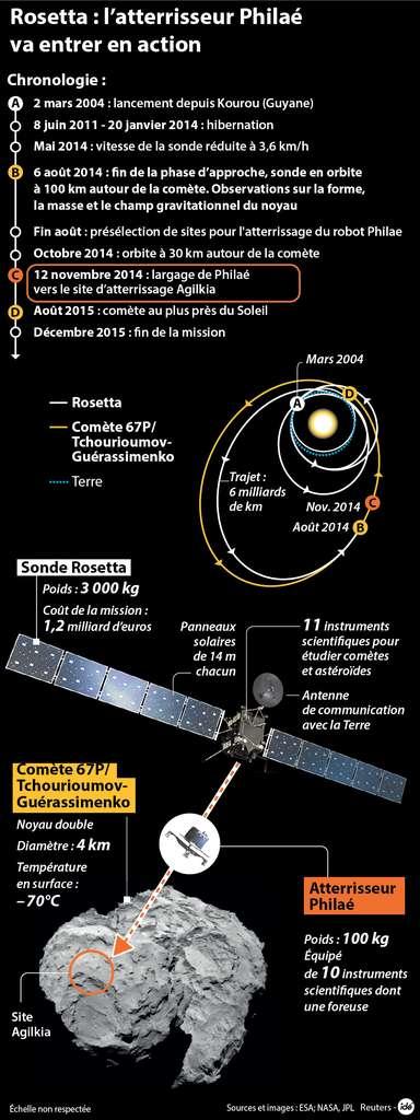 Le long voyage de la sonde Rosetta vers sa comète et, en point d'orgue, l'atterrissage du module Philae (que l'on peut écrire à la française Philaé), une opération à haut risque. © Idé