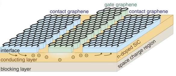 Lors de leur expérimentation, les scientifiques sont parvenus à donner des propriétés de semi-conducteur au graphène en lui ajoutant du carbure de silicium. Sur ce schéma, le courant envoyé par la porte (Gate graphene) circule entre la source, à gauche, et le drain, à droite (Contact graphène). Le courant circule sur la couche de carbure de silicium (conducting layer) qui est la couche d'inversion. C'est elle qui sert à la fois d'isolant et de conducteur pour donner ses propriétés d'interrupteur (0-1) au transistor. © Nature communication