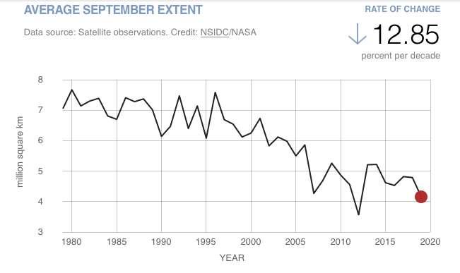 C'est en septembre de chaque année que l'étendue de glace de mer en Arctique atteint son minimum. Ce graphique montre clairement un déclin de l'étendue de ces glaces depuis 1979. © NSIDC, Nasa