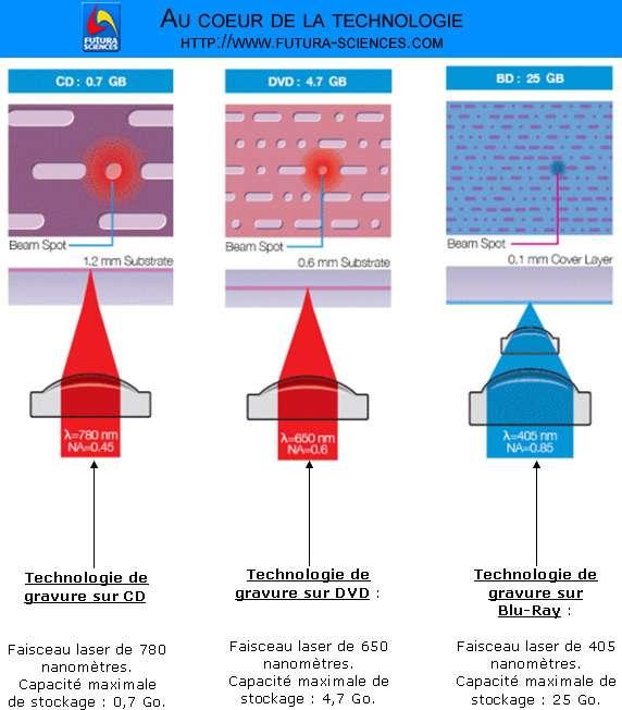 Sur ce schéma, on voit que plus la longueur d'onde du faisceau laser est grande, plus l'information inscrite prend de la place sur la surface du disque. Crédits : Futura-Sciences