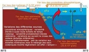 Cliquer pour agrandir. Les différentes sources de fer océanique et leur variabilité dans le temps. © CNRS