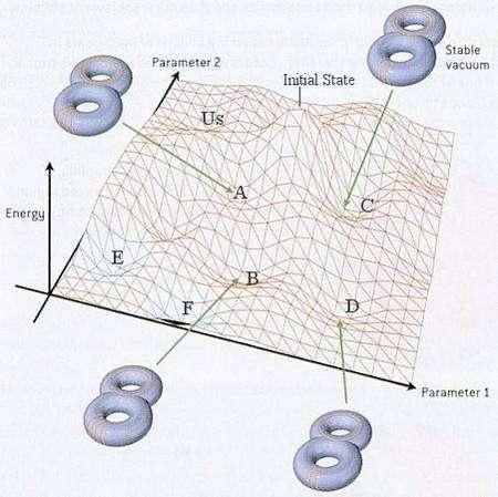 """Le landscape d'un Univers jouet avec deux dimensions spatiales compactes supplémentaires enroulées sous la forme d'un tore de genre 2 et stabilisé dans différents états de taille et de forme par les modes d'enroulement des cordes/membranes et les flux """"magnétiques"""" des champs introduits par la présence des membranes (Crédit : http://universe-review.ca/)"""