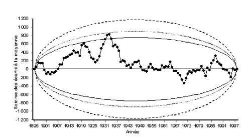 Aucune tendance n'apparaît dans l'évolution des pluies annuelles pendant plus d'un siècle de La Paz selon la batterie de tests statistiques du logiciel KhronoStat. Le test de Pettitt (dérivé de celui de Mann-Whitney), la statistique U de Buishand et les ellipses de contrôle font apparaître pour chaque test que l'hypothèse nulle (absence de rupture) est acceptée aux trois seuils de confiance retenus de 90, 95 et 99%. Une rupture donc un changement du régime annuel des précipitations correspondrait à la sortie des enveloppes d'une partie de la courbe. © Données de l'Observatoire jésuite de San Calixto avec la permission du R. P. Drake. Elaboration : Yann L'Hôte / IRD. Reproduction et utilisation interdites