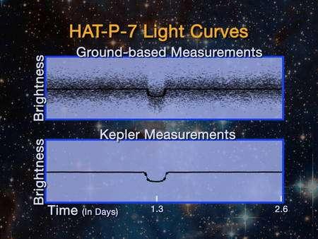 Comparaison entre les mesures des variations de luminosité de l'étoile HAT-P-7 pendant le transit de la planète (HAT-P-7b), effectuées depuis le sol (en haut) et à l'aide de Kepler (en bas). Le gain de précision saute aux yeux... (Cliquer sur l'image pour l'agrandir.) © Nasa