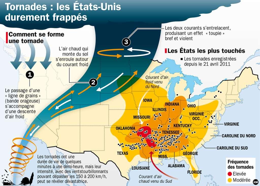 Chaque printemps, les conditions météorologiques favorisent la formation de tornades dans les plaines des États du sud-est des États-Unis, quand le courant d'altitude froid, venu du nord, rencontre l'air chaud venu du sud. Mais cette année, le phénomène a été particulièrement violent et meurtrier. © Idé