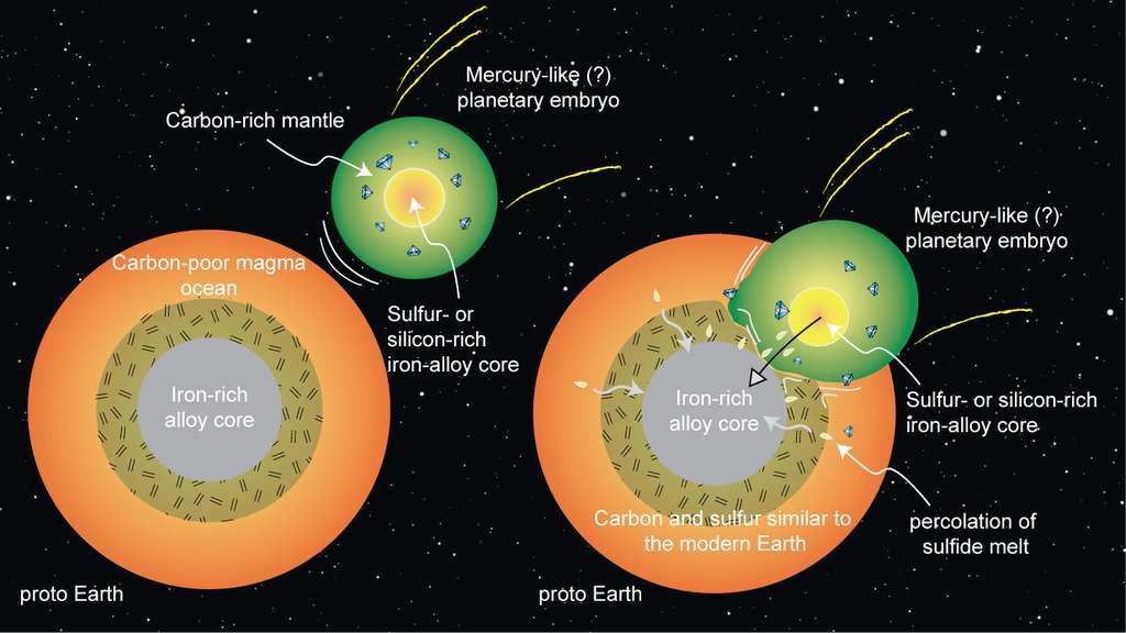 Schéma en coupe de la proto-Terre (proto Earth) avec une protoplanète au profil comparable à celui de Mercure (Mercury-like planetary embryo). L'enrichissement du manteau terrestre en carbone et en soufre pourrait provenir de la rencontre de ces deux corps rocheux. Pauvre en carbone, le manteau de la protoTerre, en fusion (Carbon-poor magma ocean), se serait mélangé avec celui de l'impacteur, riche en carbone (Carbon-rich mantle). Son noyau, riche en soufre ou en silicium et en alliages riches en fer (Sulfur - or silicon - rich iron-alloy core), aurait fusionné avec celui de la protoTerre, riche en composés du fer (Iron-rich alloy core). Par la suite, les sulfures en fusion auraient migré vers le centre (percolation of sulfide melt). © Rajdeep Dasgupta