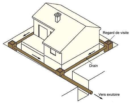 Drainage périphérique : le DTU 20.1 recommande l'installation d'un regard de visite à chaque changement important de direction du drain. © Point P