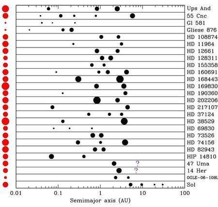 Quelques-uns des exosystèmes découverts. Ils ne ressemblent pas au nôtre mais il existe un biais puisque, avec les deux méthodes principales de détection, les géantes gazeuses proches de leur étoile sont les plus faciles à repérer, comme on le voit sur l'axe indiquant la distance à l'étoile centrale en unités astronomiques (il s'agit en fait du demi grand axe de l'orbite elliptique noté a). Cet effet de microlentille n'a permis jusqu'à présent de découvrir que dix exoplanètes seulement mais il permet de détecter des géantes sur des orbites éloignées, similaires à celles de Jupiter et Saturne. © Ohio State University